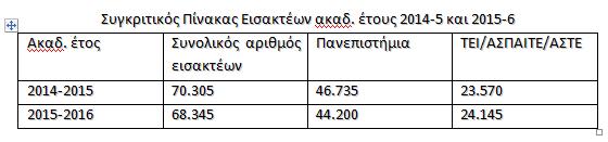 pe-2015-eisakteoi