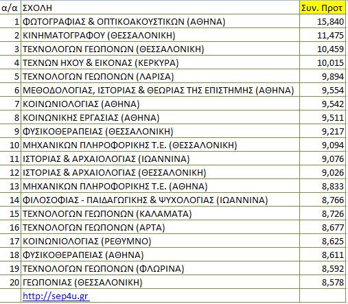 pe16-protimisis-top-syn